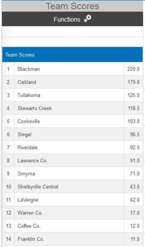 2018 Region 5 Ind Team Score